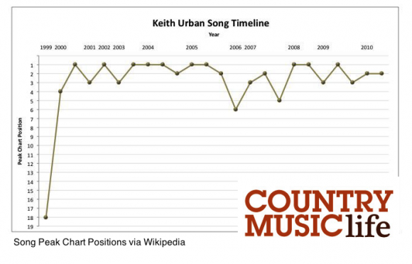 Keith Urban Song Timeline