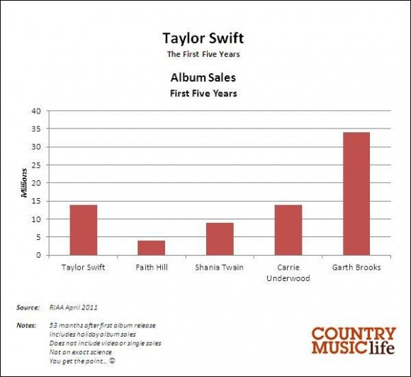 Taylor Swift Sales