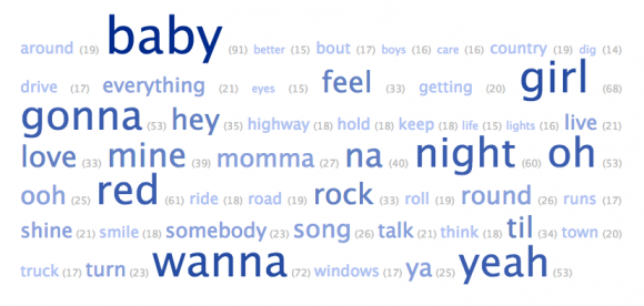 Country Music Word Cloud 2013